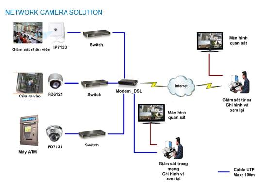 lắp đặt camera cho nhà phố, biệt thự- LAP CAMERA BINH THUAN - SHOPCAMERAHD