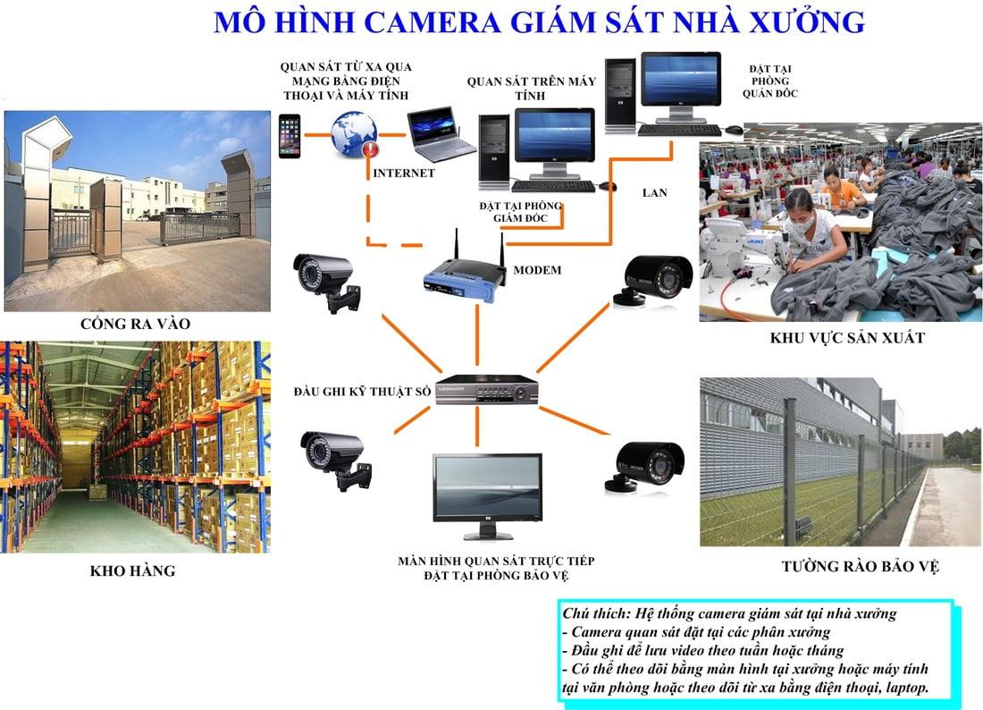 lap-dat-camera-cho-nha-xuong