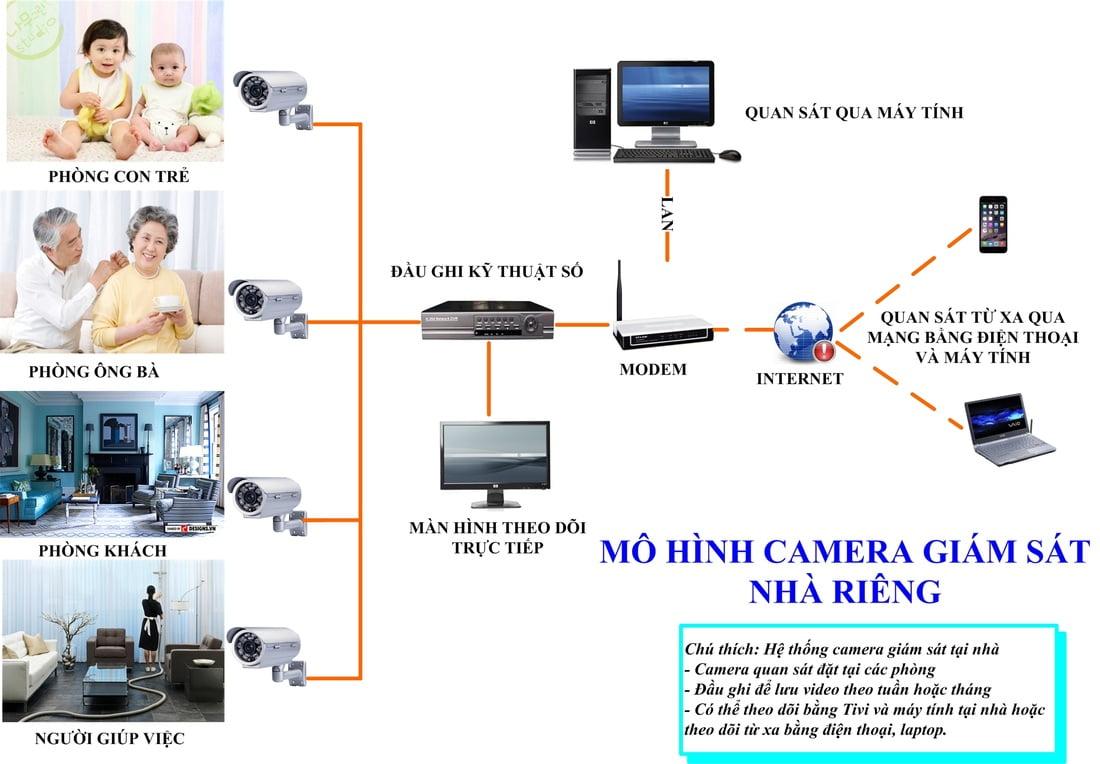 mo-hinh-camera-giam-sat-cho-nha-rieng