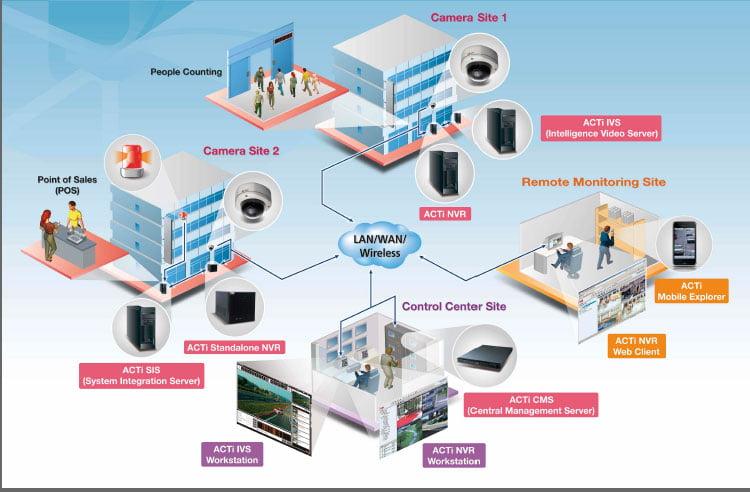 Thiết kế và thi công hệ thống điện nhẹ